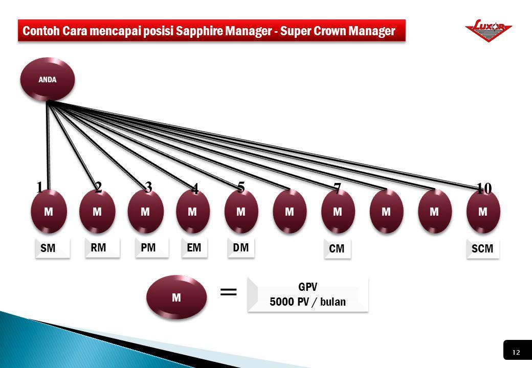 Contoh Cara mencapai posisi Sapphire Manager - Super Crown Manager