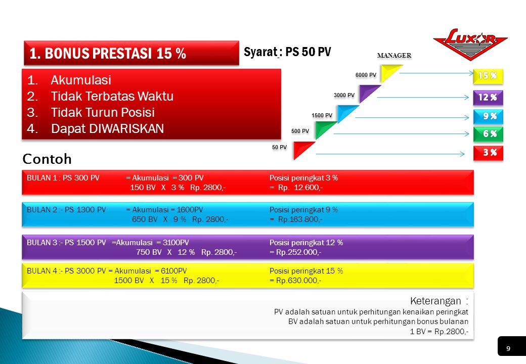 1. BONUS PRESTASI 15 % Syarat : PS 50 PV Akumulasi