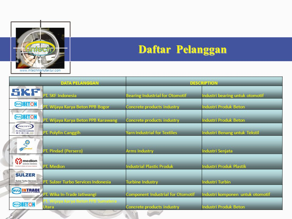 Daftar Pelanggan DATA PELANGGAN DESCRIPTION PT. SKF Indonesia