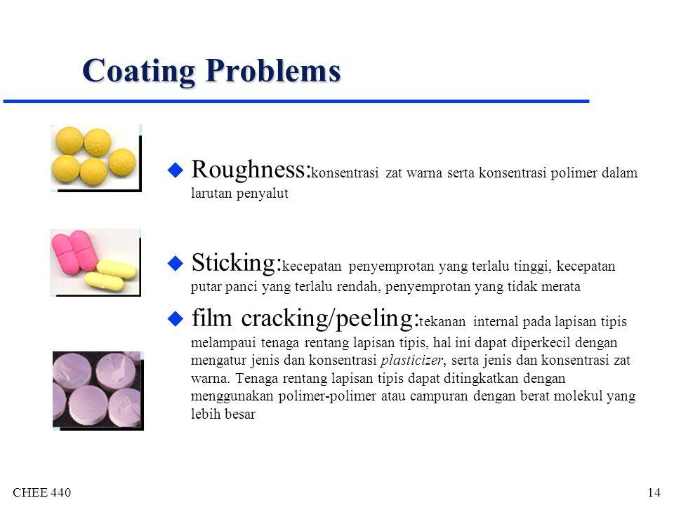 Coating Problems Roughness:konsentrasi zat warna serta konsentrasi polimer dalam larutan penyalut.
