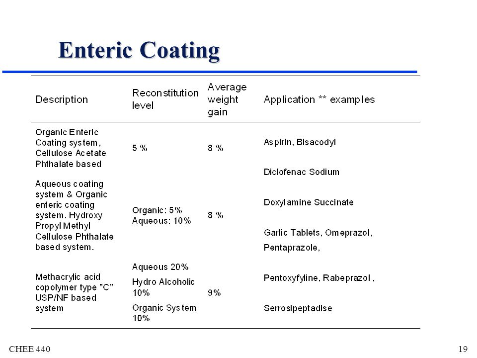 Enteric Coating