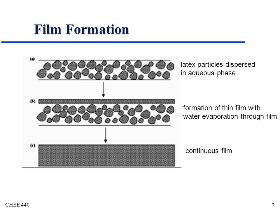 Film Formation latex particles dispersed in aqueous phase