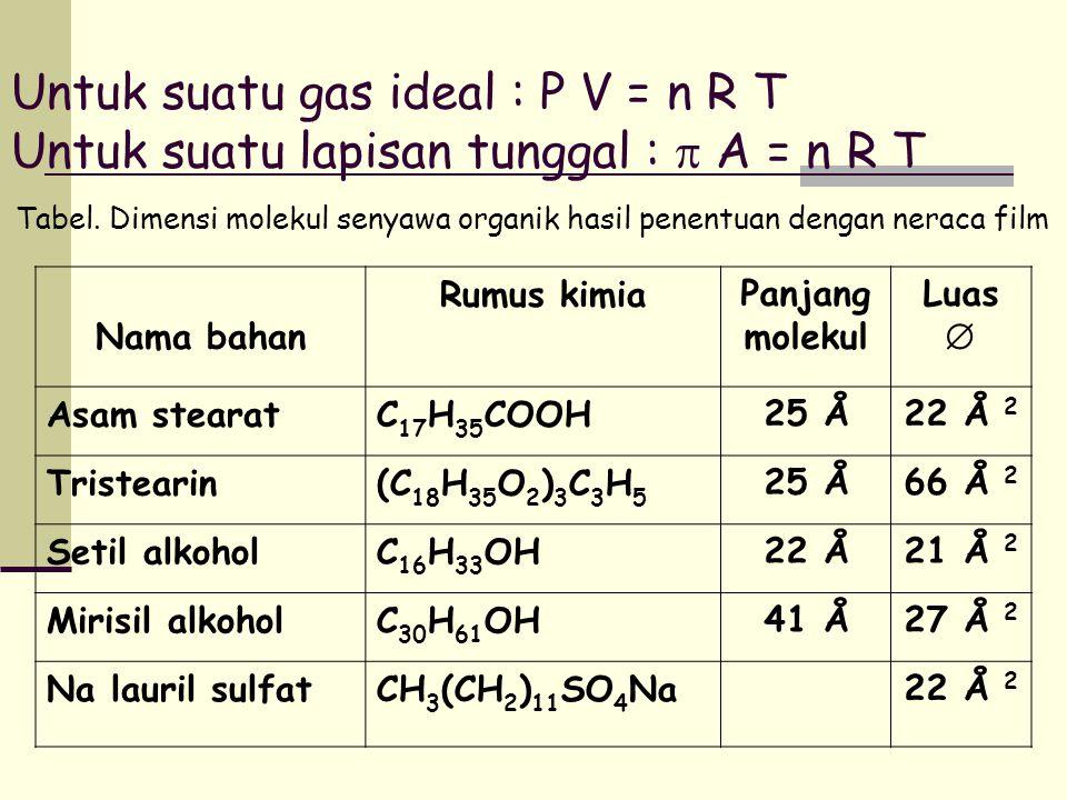 Untuk suatu gas ideal : P V = n R T Untuk suatu lapisan tunggal :  A = n R T