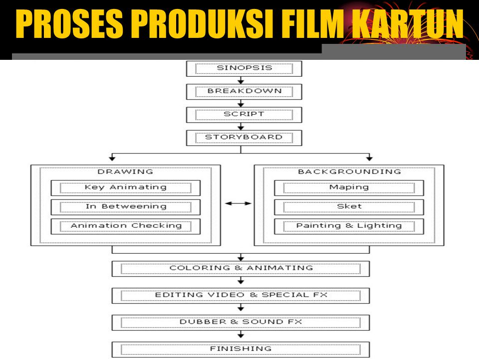 PROSES PRODUKSI FILM KARTUN