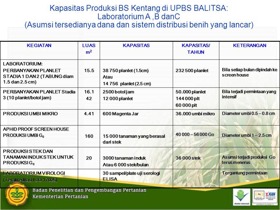 Kapasitas Produksi BS Kentang di UPBS BALITSA: Laboratorium A ,B danC (Asumsi tersedianya dana dan sistem distribusi benih yang lancar)