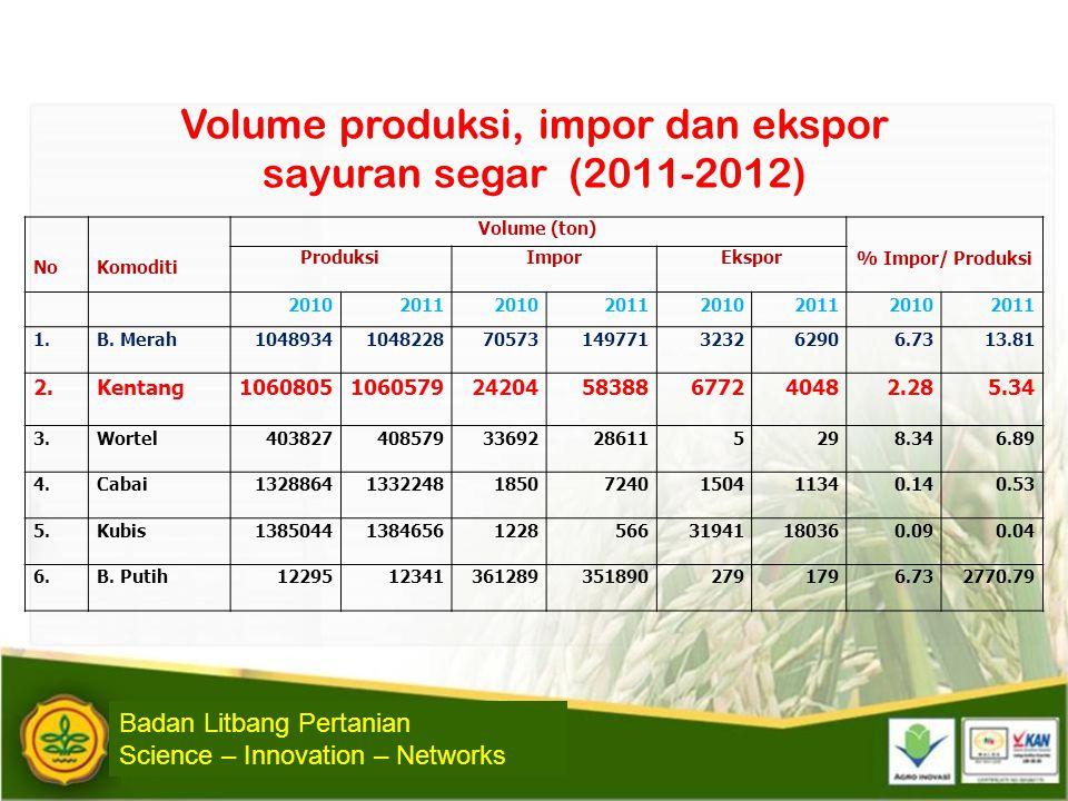 Volume produksi, impor dan ekspor sayuran segar (2011-2012)