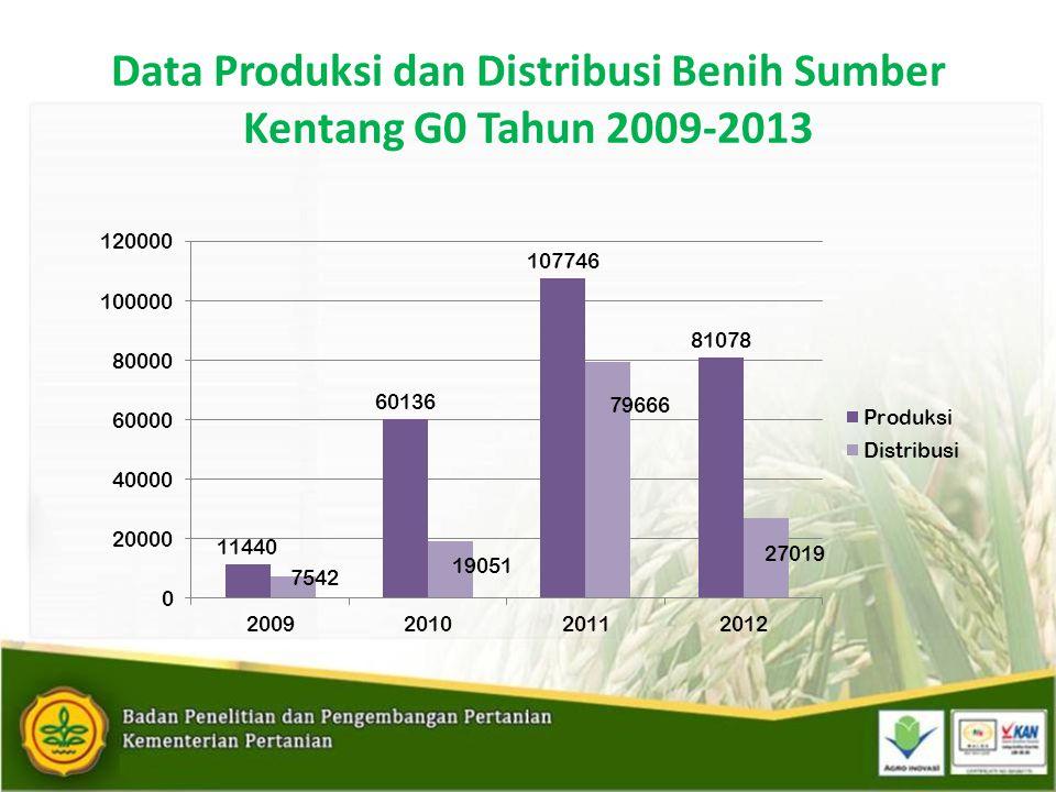 Data Produksi dan Distribusi Benih Sumber Kentang G0 Tahun 2009-2013