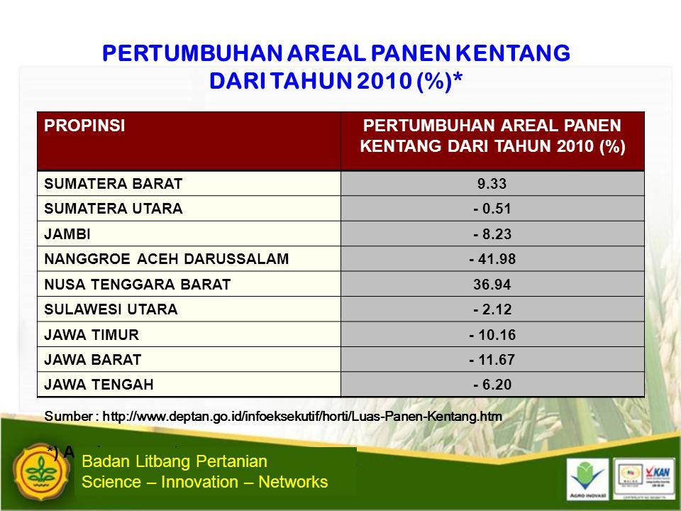 PERTUMBUHAN AREAL PANEN KENTANG DARI TAHUN 2010 (%)*