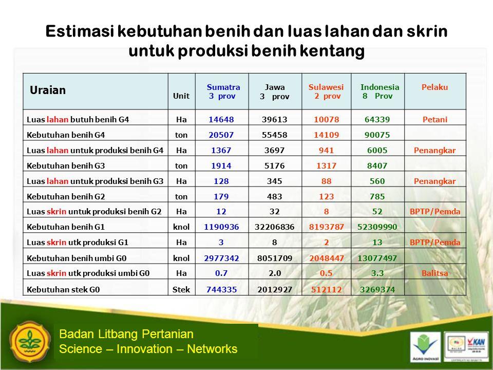 Estimasi kebutuhan benih dan luas lahan dan skrin untuk produksi benih kentang