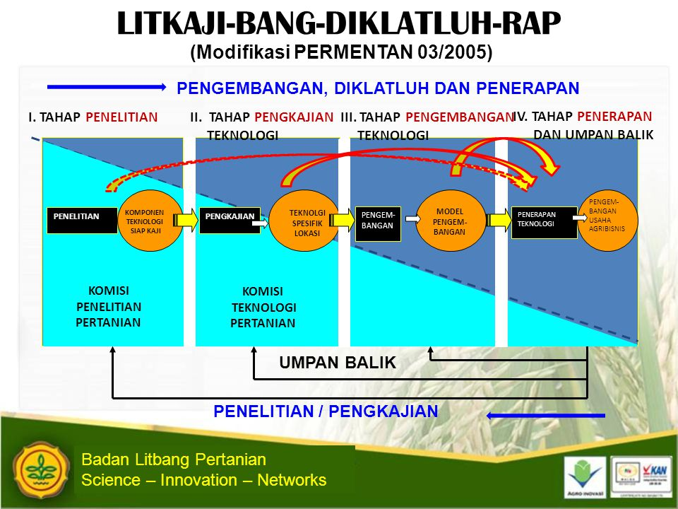 (Modifikasi PERMENTAN 03/2005)