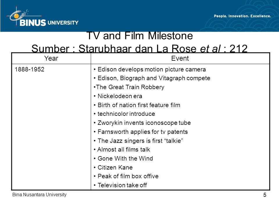 TV and Film Milestone Sumber : Starubhaar dan La Rose et al : 212