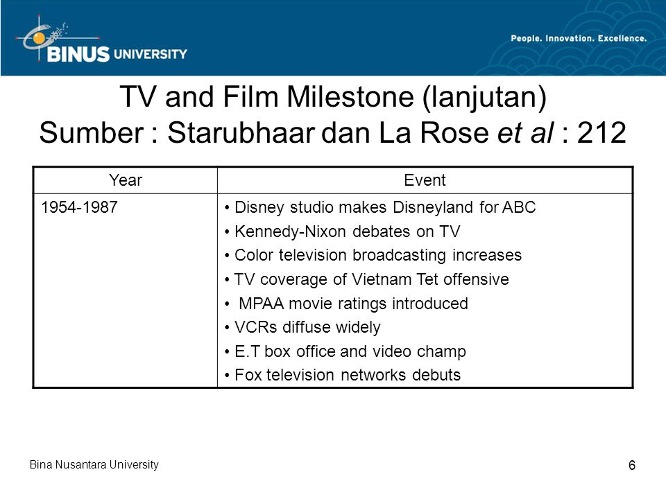 TV and Film Milestone (lanjutan) Sumber : Starubhaar dan La Rose et al : 212