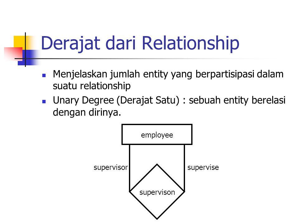 Derajat dari Relationship