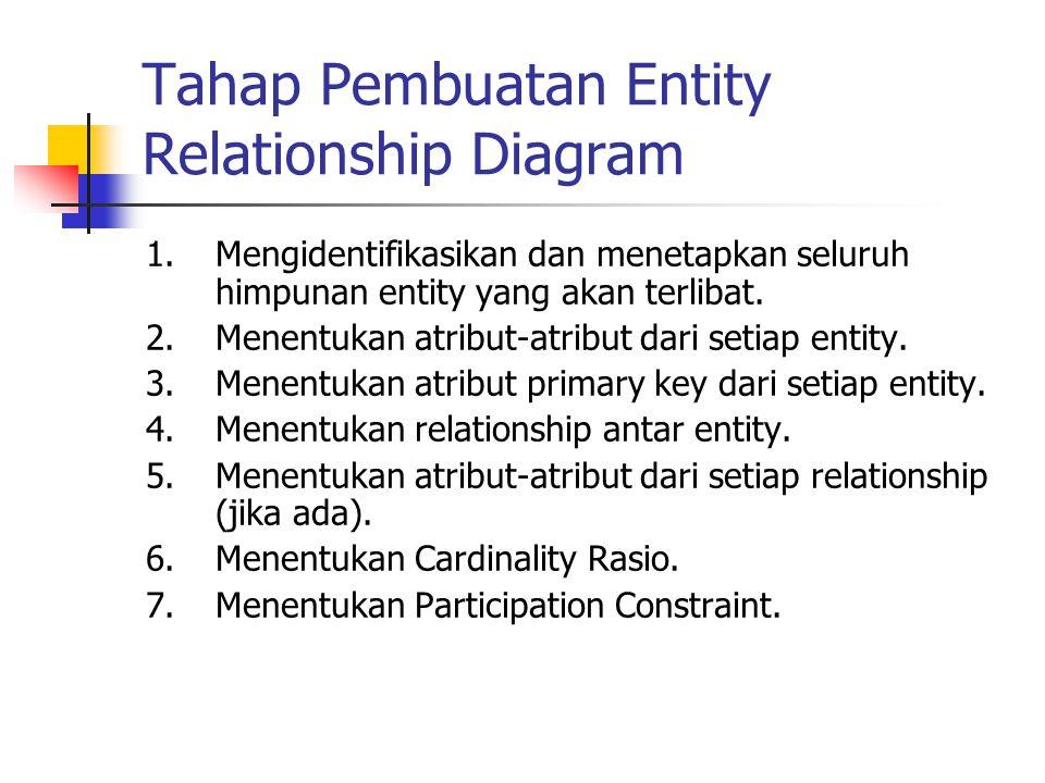 Tahap Pembuatan Entity Relationship Diagram
