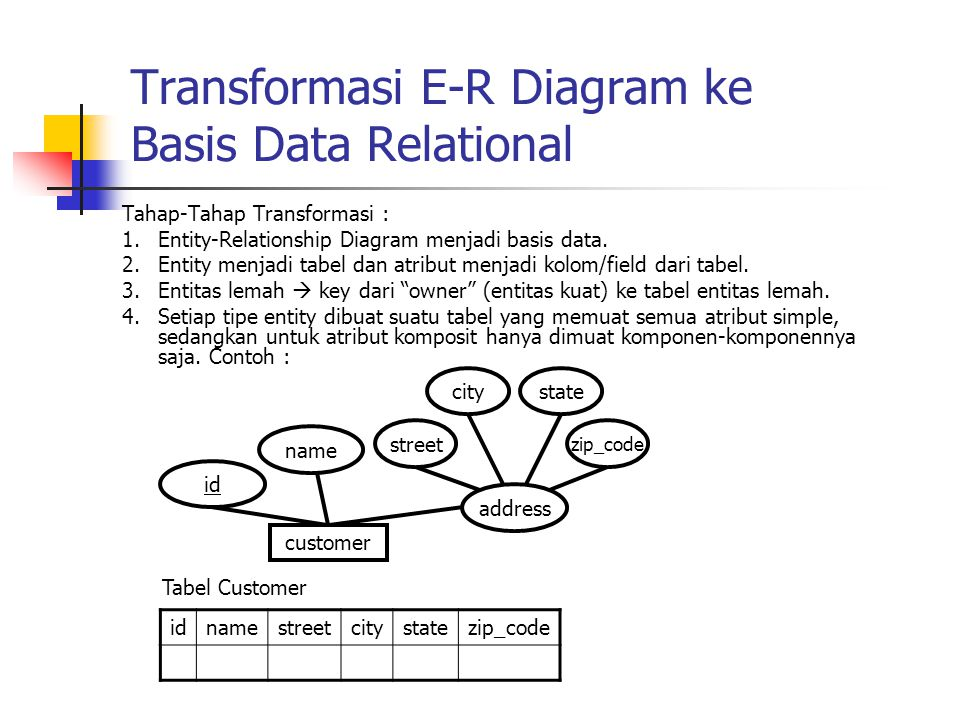 Transformasi E-R Diagram ke Basis Data Relational