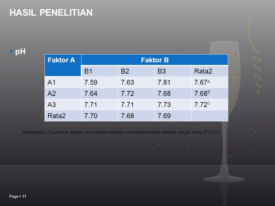HASIL PENELITIAN pH Faktor A Faktor B B1 B2 B3 Rata2 A1 7.59 7.63 7.81