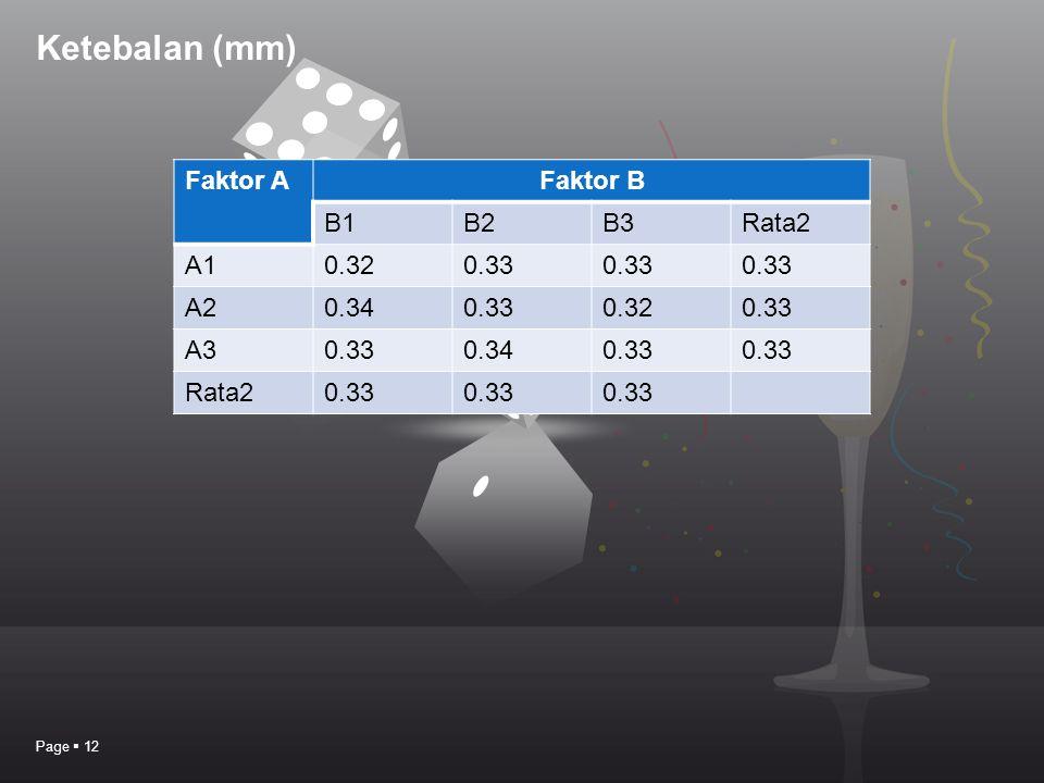 Ketebalan (mm) Faktor A Faktor B B1 B2 B3 Rata2 A1 0.32 0.33 A2 0.34