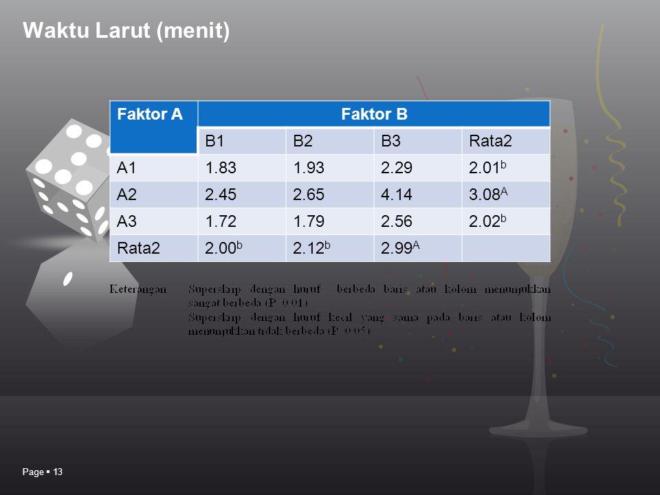 Waktu Larut (menit) Faktor A Faktor B B1 B2 B3 Rata2 A1 1.83 1.93 2.29