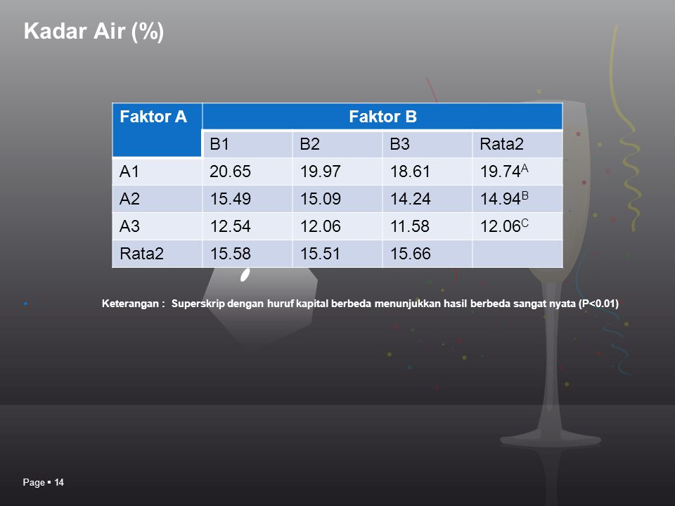 Kadar Air (%) Faktor A Faktor B B1 B2 B3 Rata2 A1 20.65 19.97 18.61