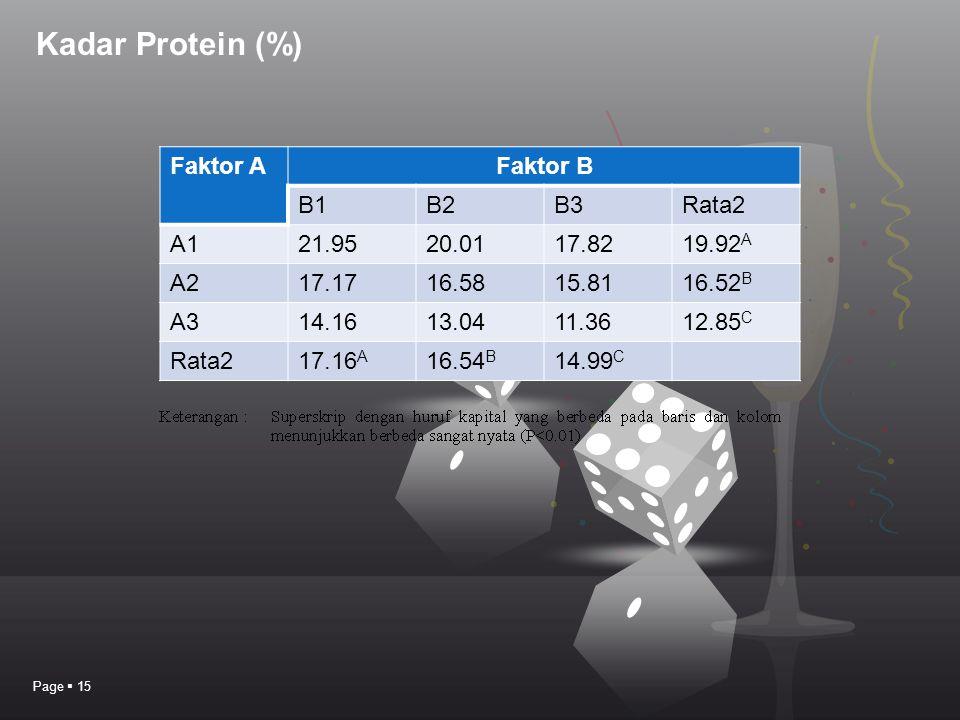 Kadar Protein (%) Faktor A Faktor B B1 B2 B3 Rata2 A1 21.95 20.01