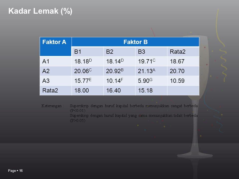 Kadar Lemak (%) Faktor A Faktor B B1 B2 B3 Rata2 A1 18.18D 18.14D