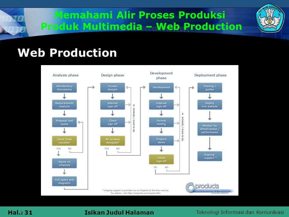 Memahami Alir Proses Produksi Produk Multimedia – Web Production