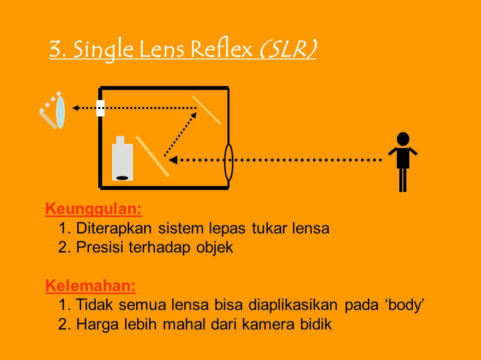 3. Single Lens Reflex (SLR)