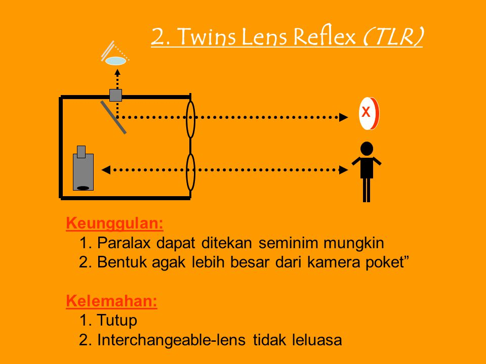 2. Twins Lens Reflex (TLR)