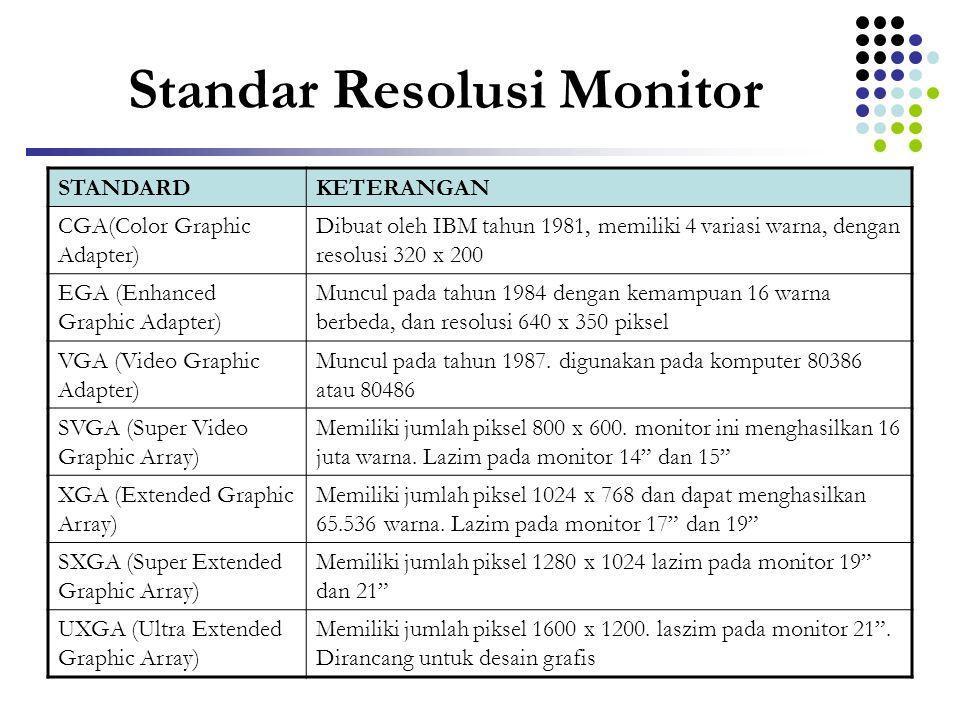 Standar Resolusi Monitor