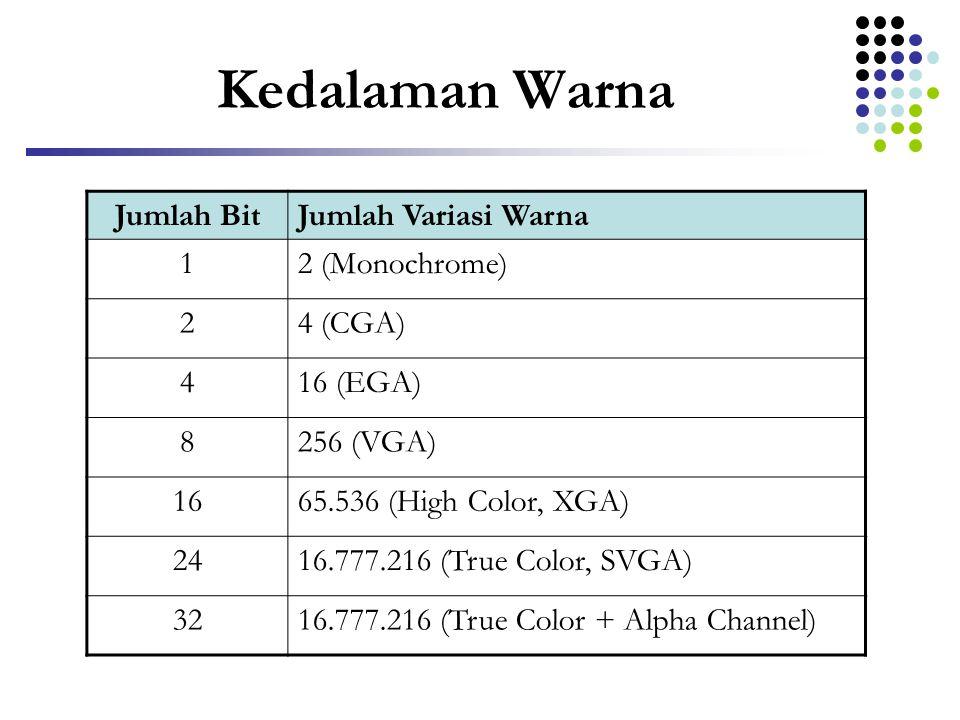 Kedalaman Warna Jumlah Bit Jumlah Variasi Warna 1 2 (Monochrome) 2