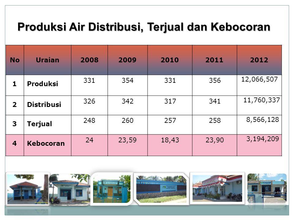 Produksi Air Distribusi, Terjual dan Kebocoran
