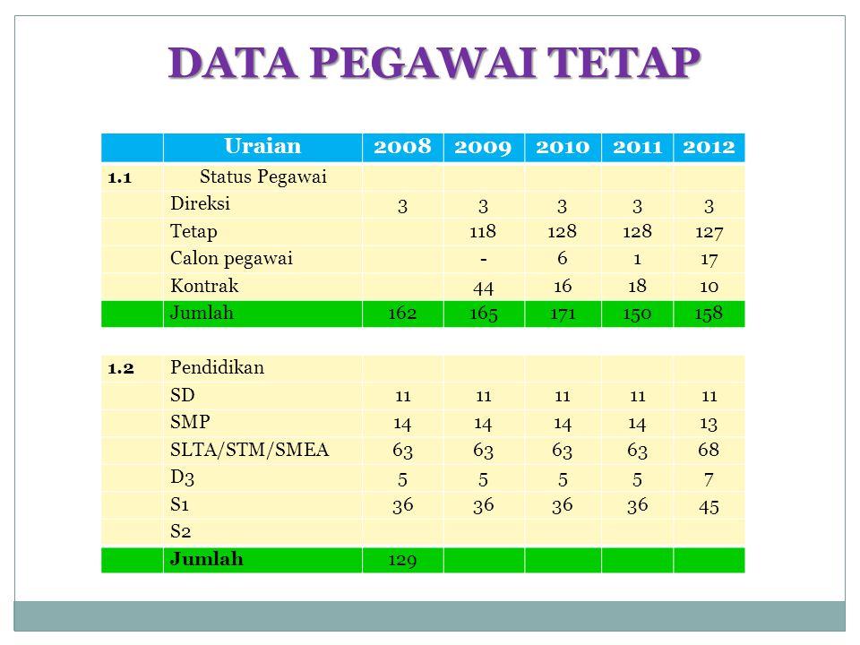 DATA PEGAWAI TETAP Uraian 2008 2009 2010 2011 2012 1.1 Status Pegawai
