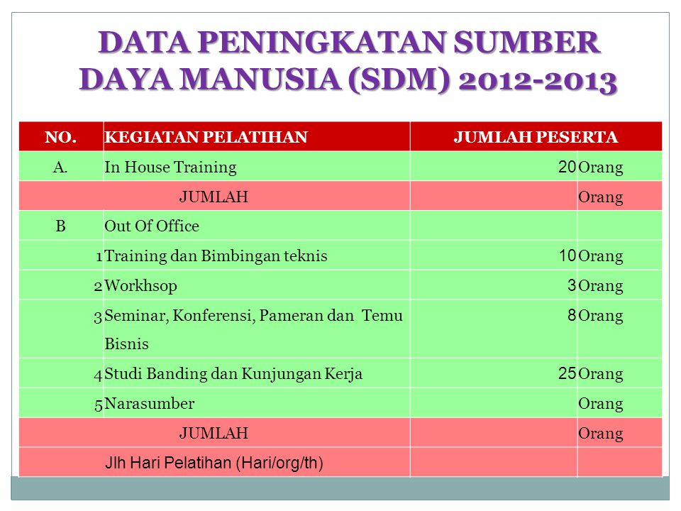 DATA PENINGKATAN SUMBER DAYA MANUSIA (SDM) 2012-2013