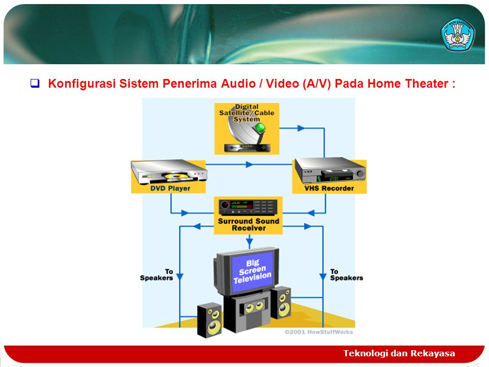 Konfigurasi Sistem Penerima Audio / Video (A/V) Pada Home Theater :