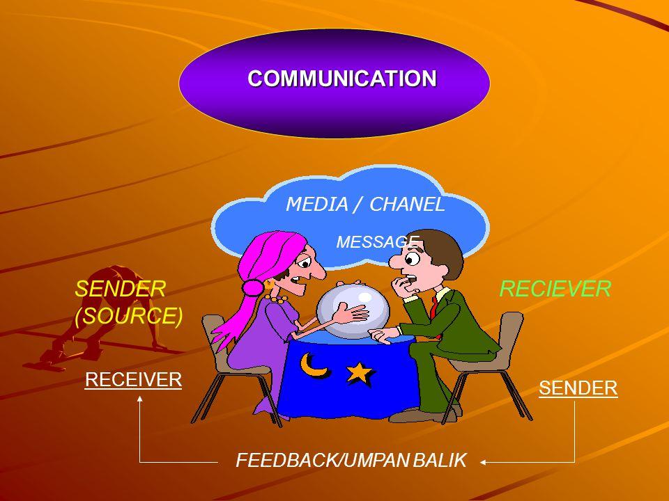 COMMUNICATION SENDER RECIEVER (SOURCE) MEDIA / CHANEL RECEIVER SENDER