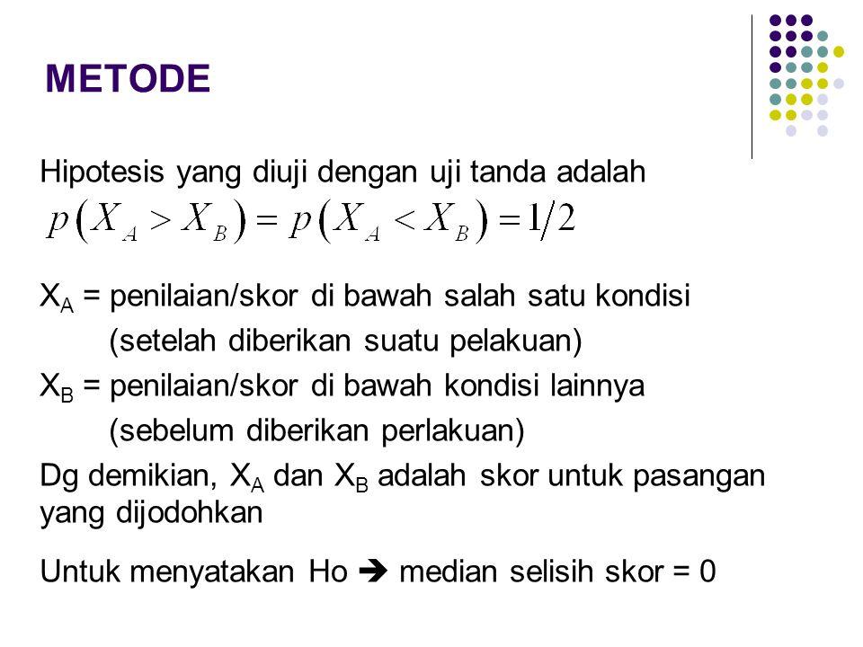 METODE Hipotesis yang diuji dengan uji tanda adalah