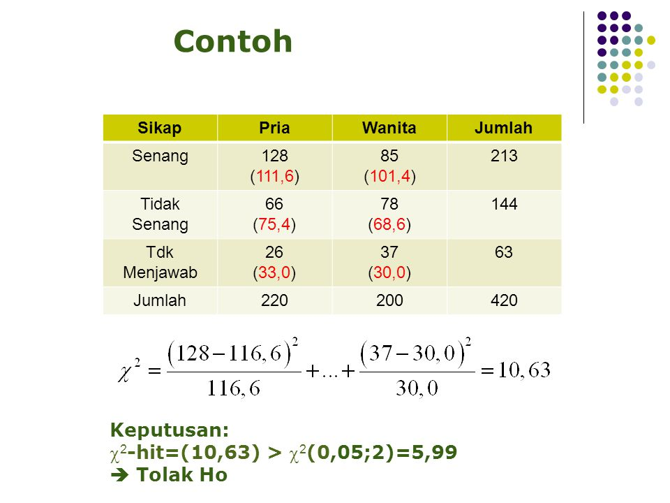 Contoh Keputusan: 2-hit=(10,63) > 2(0,05;2)=5,99  Tolak Ho Sikap