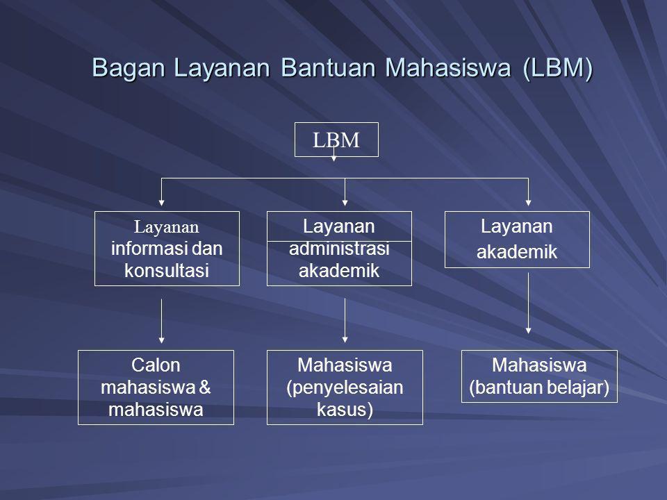 Bagan Layanan Bantuan Mahasiswa (LBM)