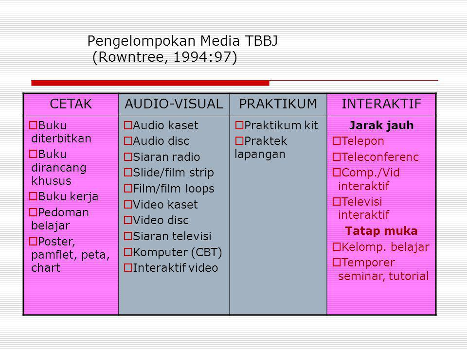 Pengelompokan Media TBBJ (Rowntree, 1994:97)