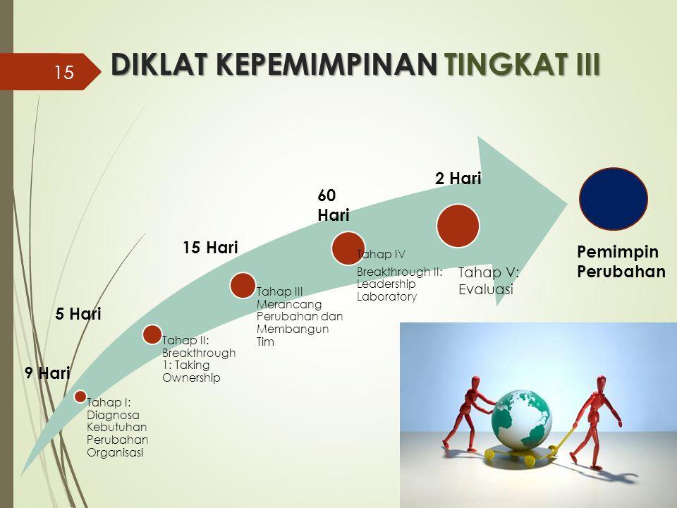 DIKLAT KEPEMIMPINAN TINGKAT III