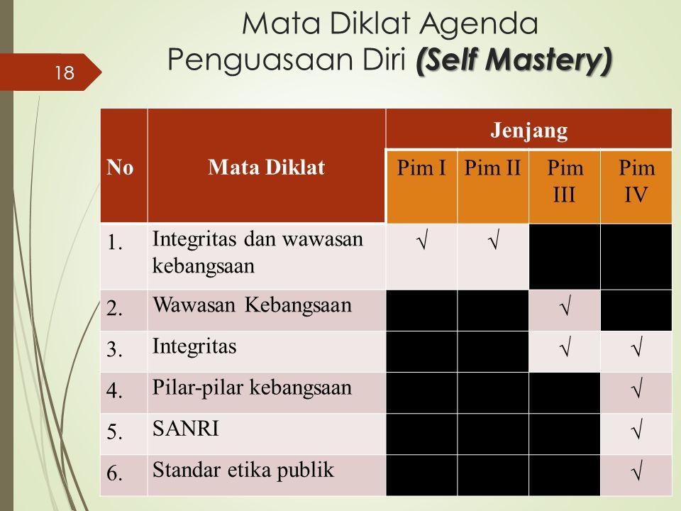 Mata Diklat Agenda Penguasaan Diri (Self Mastery)