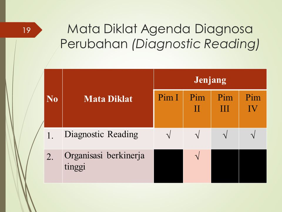 Mata Diklat Agenda Diagnosa Perubahan (Diagnostic Reading)