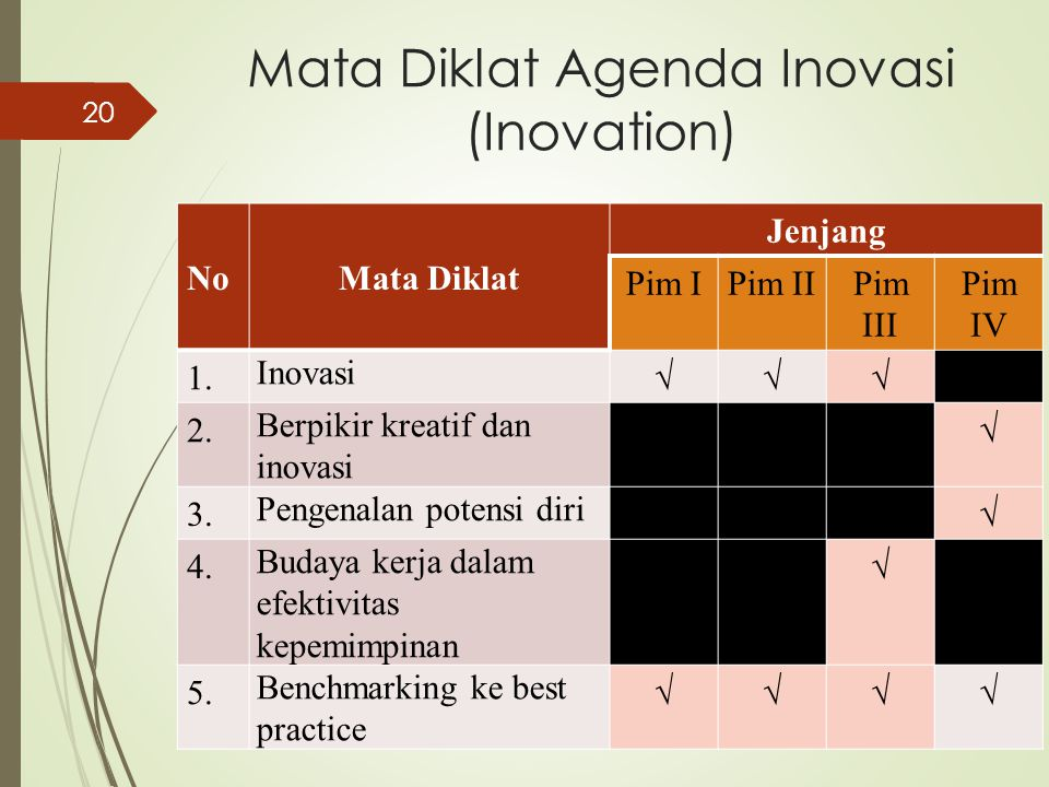 Mata Diklat Agenda Inovasi (Inovation)