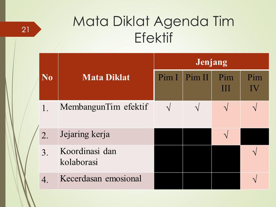 Mata Diklat Agenda Tim Efektif