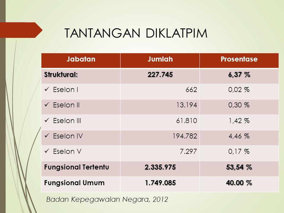 TANTANGAN DIKLATPIM Jabatan Jumlah Prosentase Struktural: 227.745