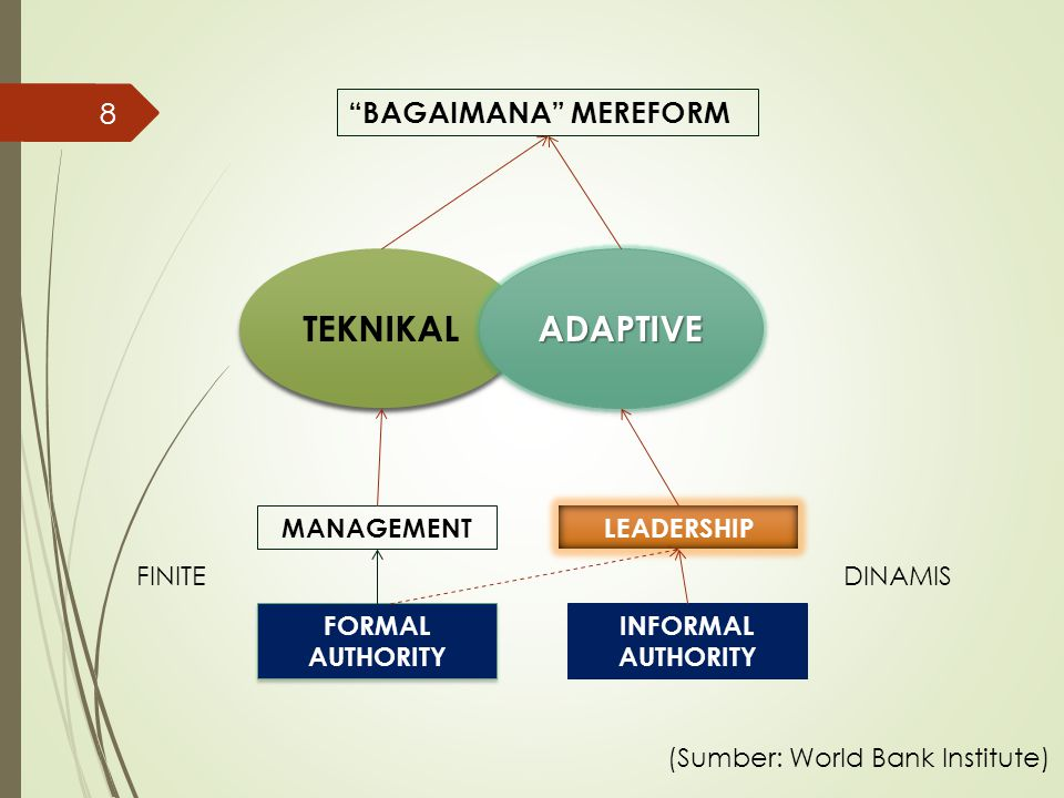 TEKNIKAL ADAPTIVE BAGAIMANA MEREFORM MANAGEMENT LEADERSHIP FINITE