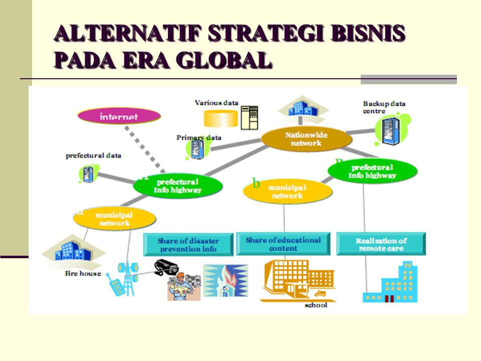 ALTERNATIF STRATEGI BISNIS PADA ERA GLOBAL