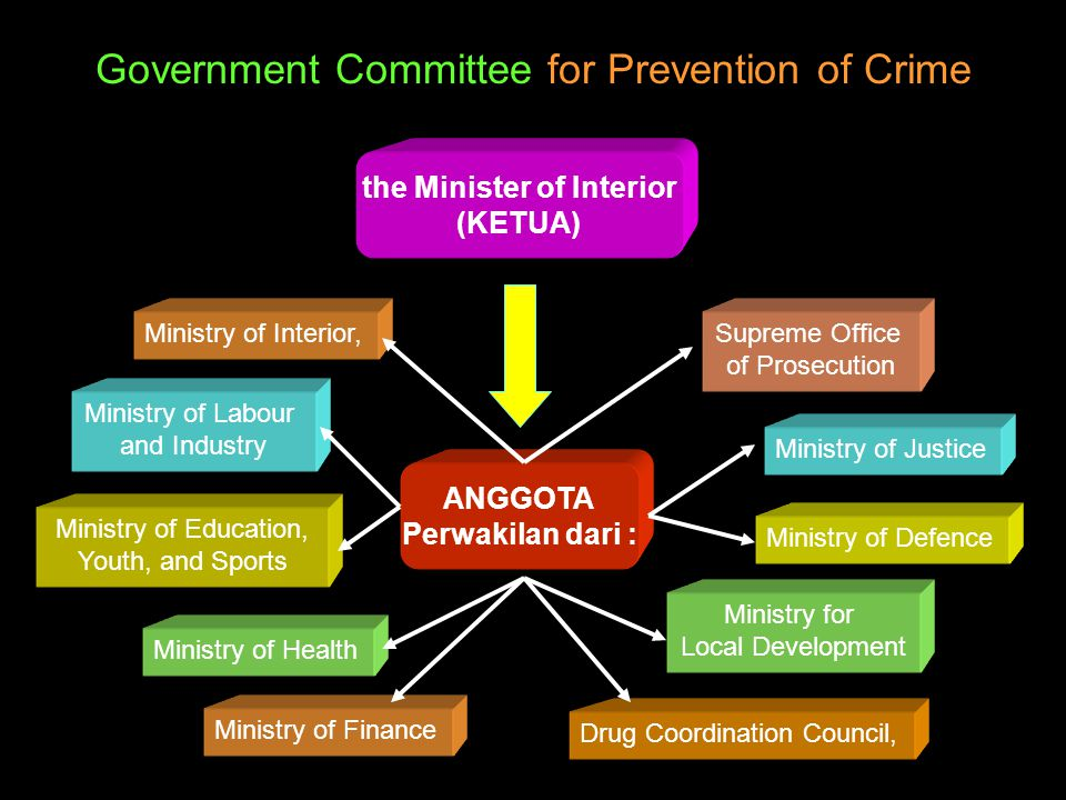 Government Committee for Prevention of Crime