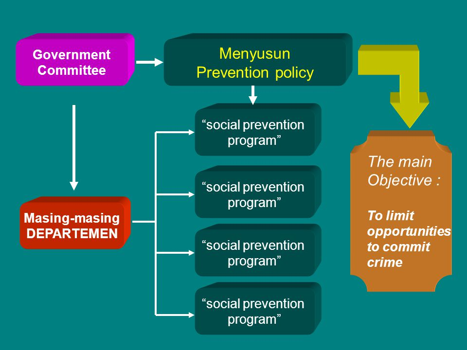 Menyusun Prevention policy The main Objective : Government Committee