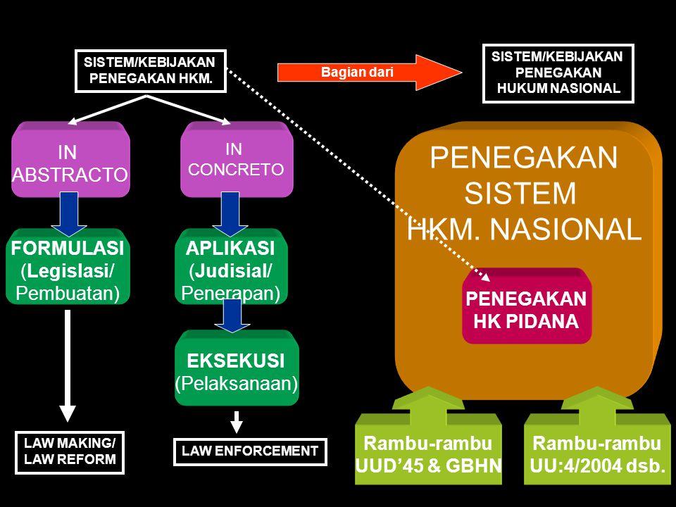 PENEGAKAN SISTEM HKM. NASIONAL IN ABSTRACTO FORMULASI (Legislasi/